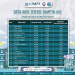 Kabar Gembira, Aceh Peringkat 5 Kelulusan Terbanyak Pada SNMPTN 2021